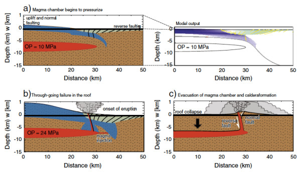 Fig 3: Viscoelastic model for incremental reservoir pressurization and fault evolution of a supereruption-sized magma reservoir system. [See Figure 10 of Gregg et al. (2012) for full details]
